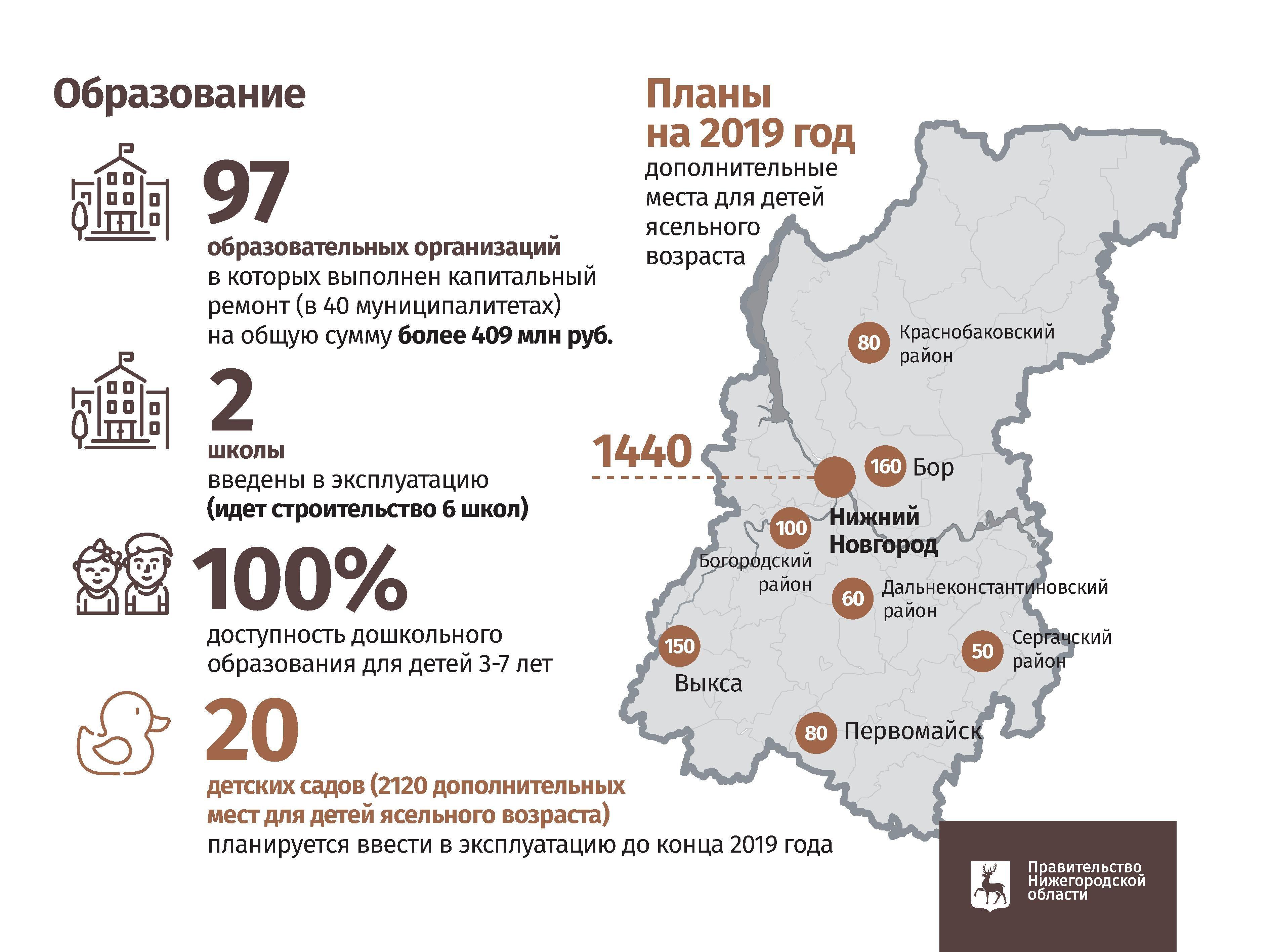 Современный образовательный центр планируют построить в Нижнем Новгороде к 800-летию