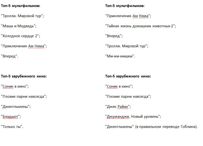 """Wink представляет """"самоизоляционные"""" рейтинги за апрель и май"""
